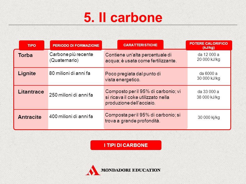 POTERE CALORIFICO (kJ/kg)