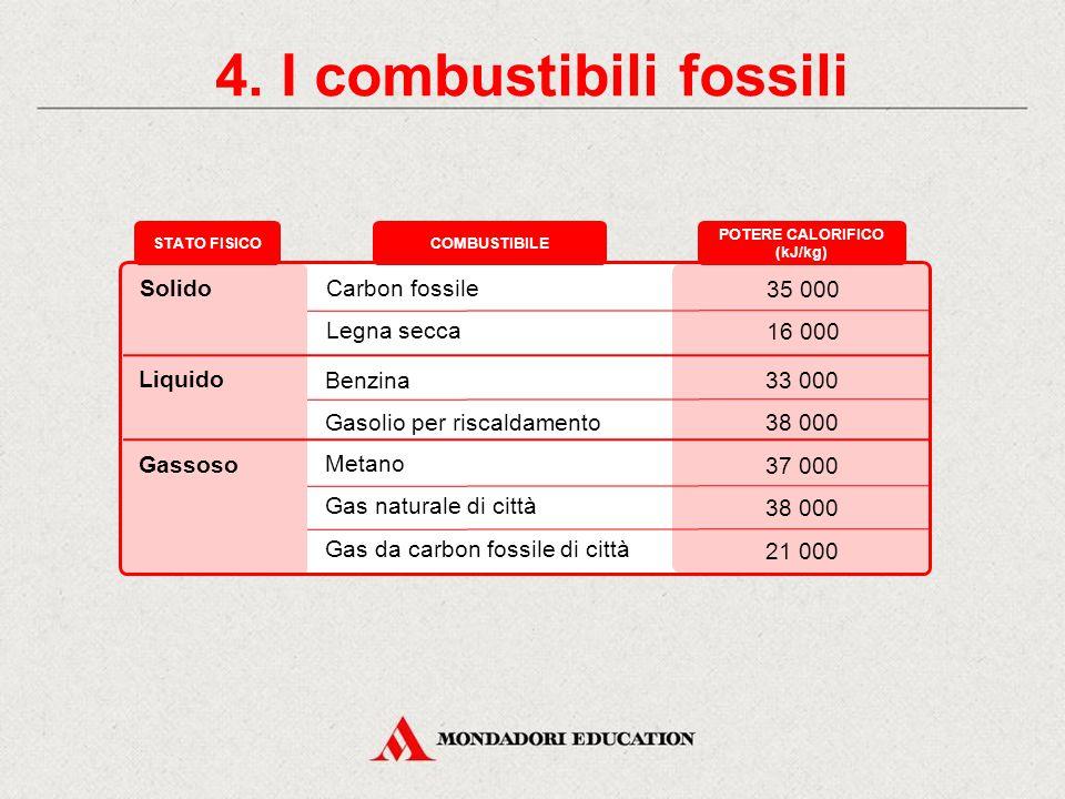 4. I combustibili fossili POTERE CALORIFICO (kJ/kg)