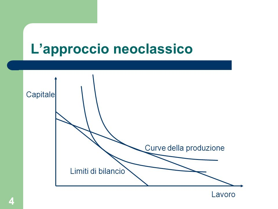 L'approccio neoclassico