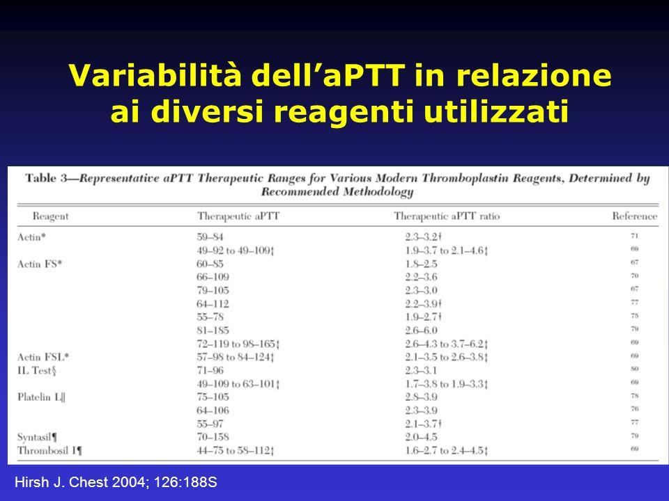 Variabilità dell'aPTT in relazione ai diversi reagenti utilizzati