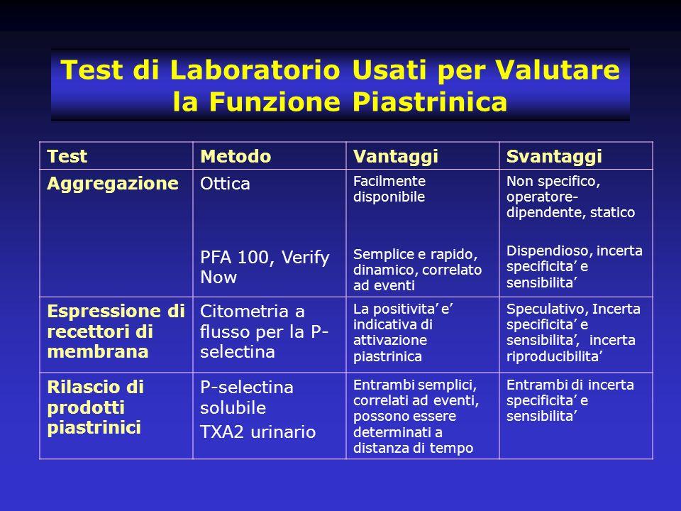 Test di Laboratorio Usati per Valutare la Funzione Piastrinica