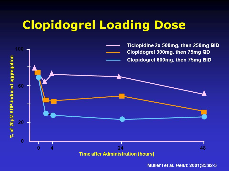 Clopidogrel Loading Dose