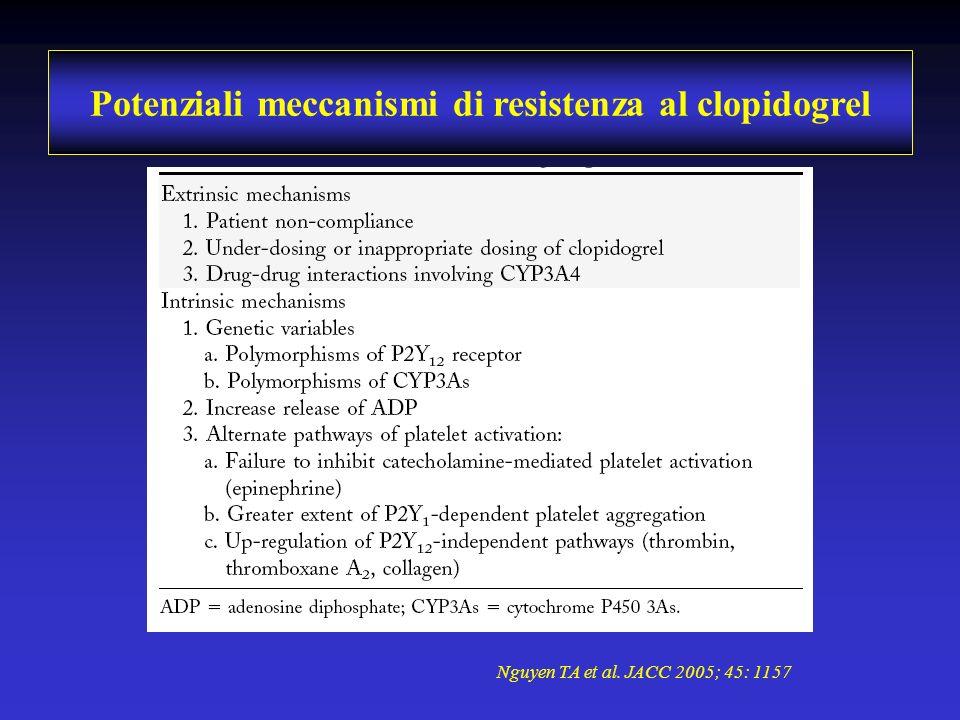 Potenziali meccanismi di resistenza al clopidogrel