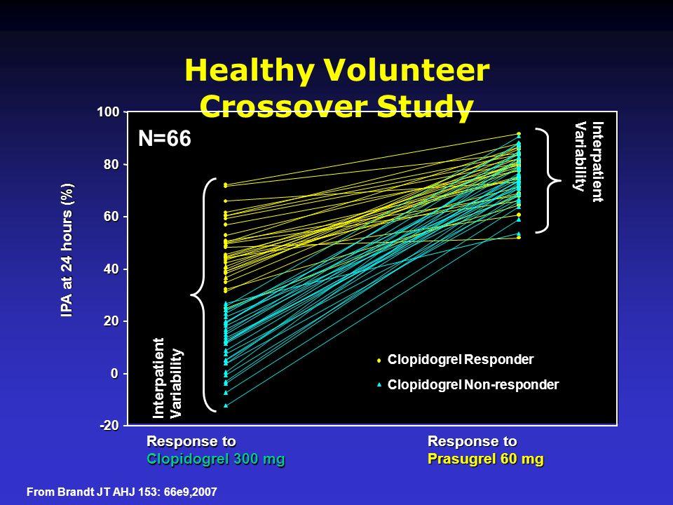 Healthy Volunteer Crossover Study