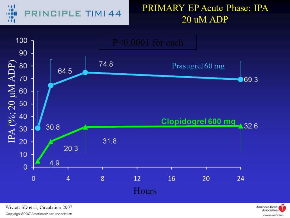 PRIMARY EP Acute Phase: IPA 20 uM ADP