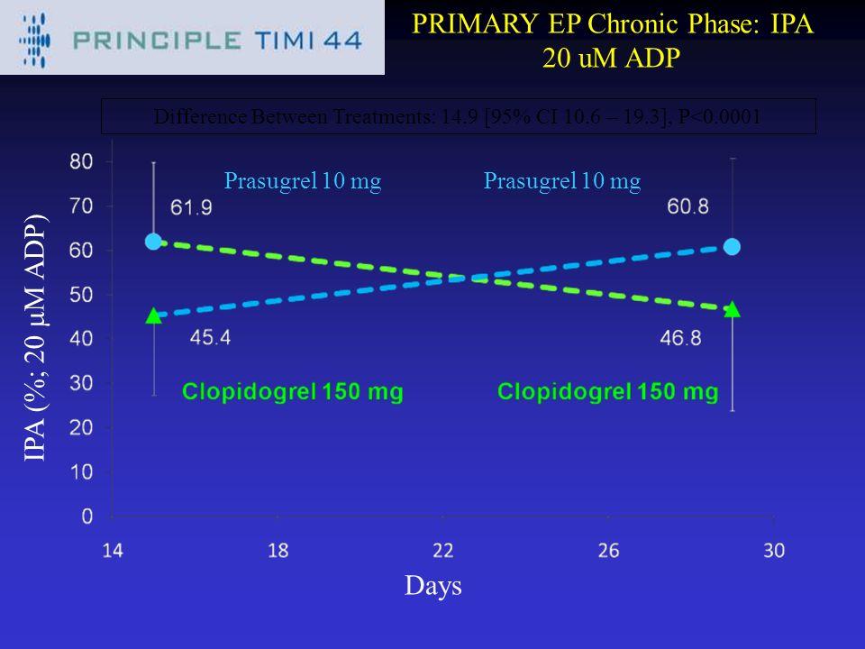 PRIMARY EP Chronic Phase: IPA 20 uM ADP