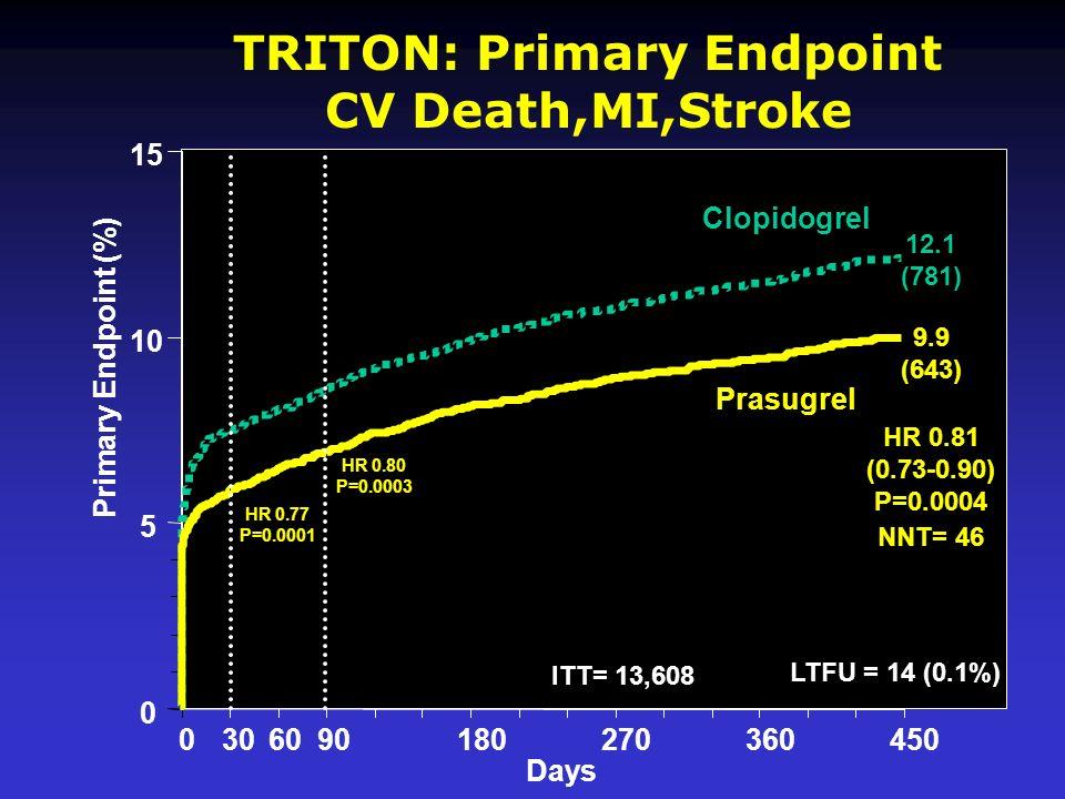 TRITON: Primary Endpoint CV Death,MI,Stroke