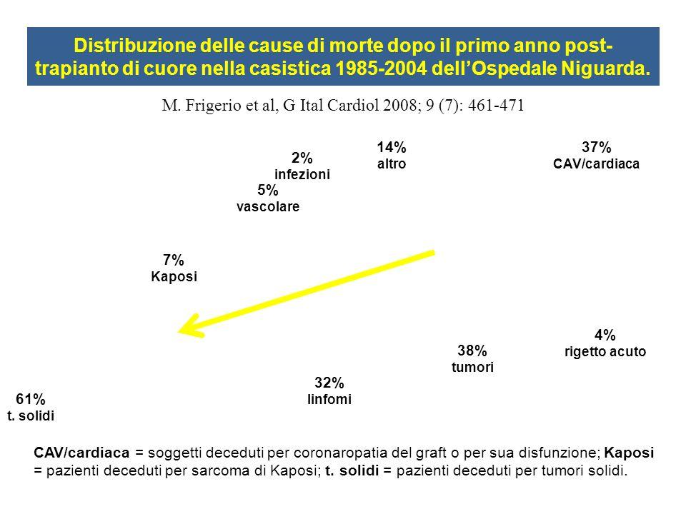 Distribuzione delle cause di morte dopo il primo anno post-trapianto di cuore nella casistica 1985-2004 dell'Ospedale Niguarda.