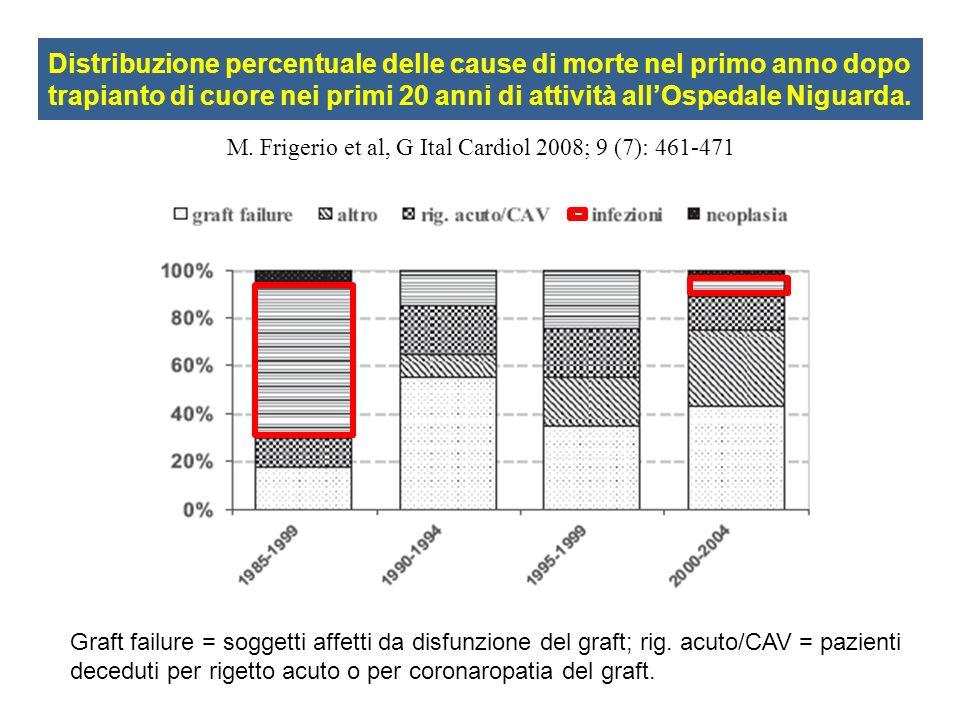 Distribuzione percentuale delle cause di morte nel primo anno dopo trapianto di cuore nei primi 20 anni di attività all'Ospedale Niguarda.