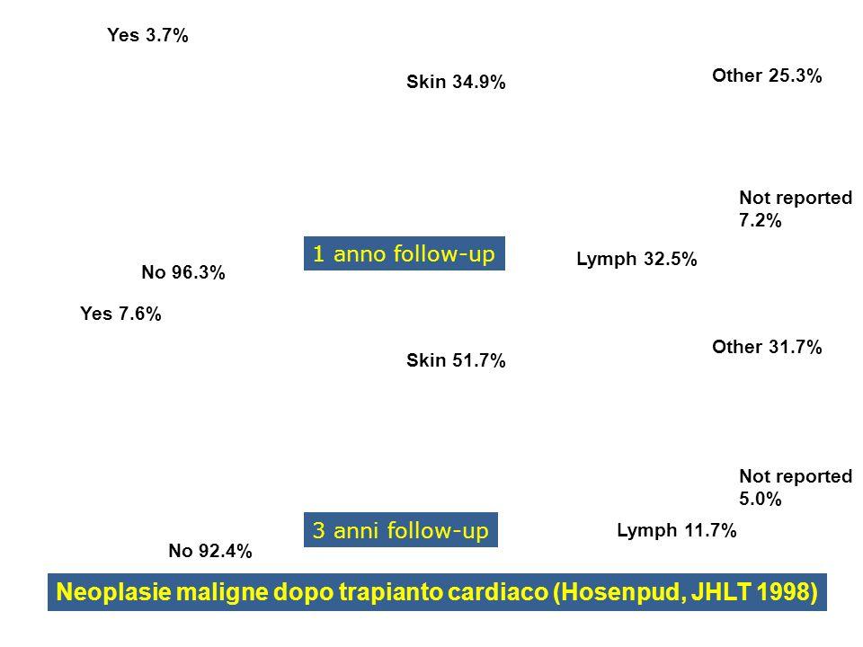 Neoplasie maligne dopo trapianto cardiaco (Hosenpud, JHLT 1998)