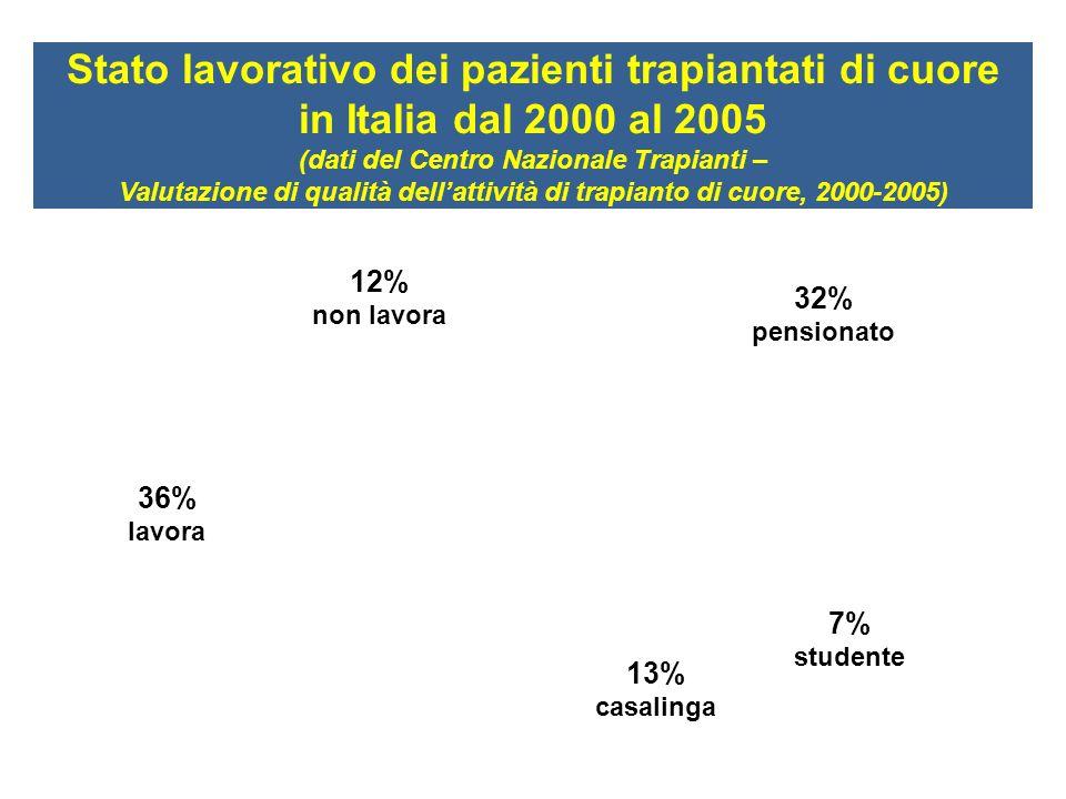 Stato lavorativo dei pazienti trapiantati di cuore in Italia dal 2000 al 2005