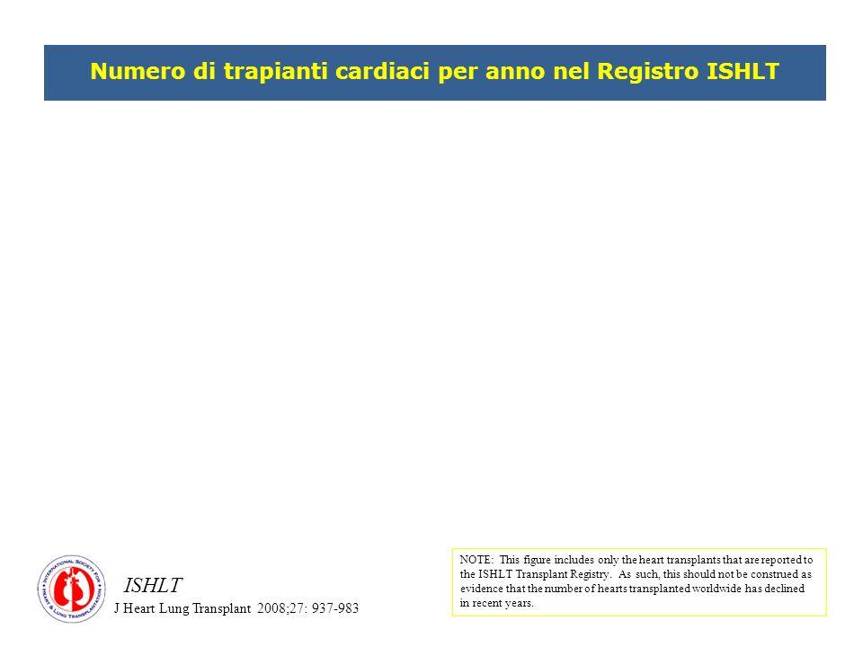 Numero di trapianti cardiaci per anno nel Registro ISHLT