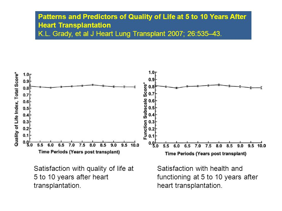 Patterns and Predictors of Quality of Life at 5 to 10 Years After