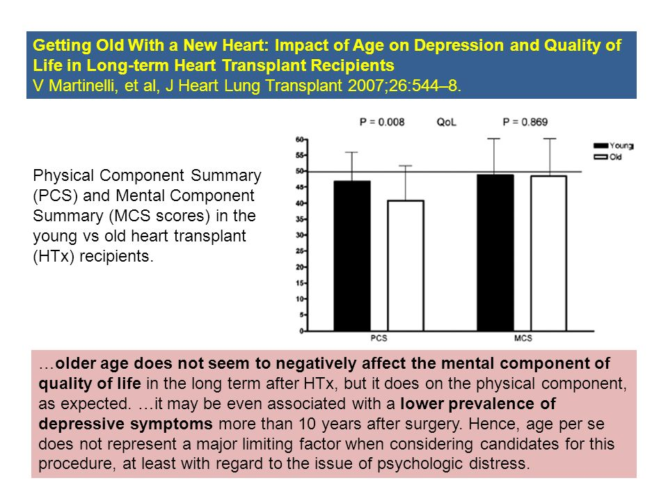 Getting Old With a New Heart: Impact of Age on Depression and Quality of Life in Long-term Heart Transplant Recipients