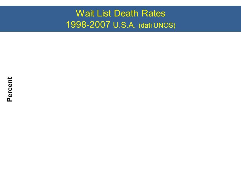 Wait List Death Rates 1998-2007 U.S.A. (dati UNOS)
