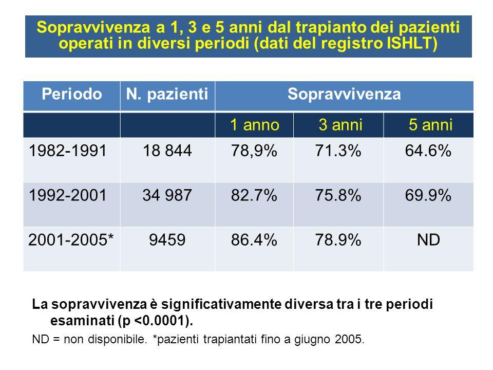 Sopravvivenza a 1, 3 e 5 anni dal trapianto dei pazienti operati in diversi periodi (dati del registro ISHLT)