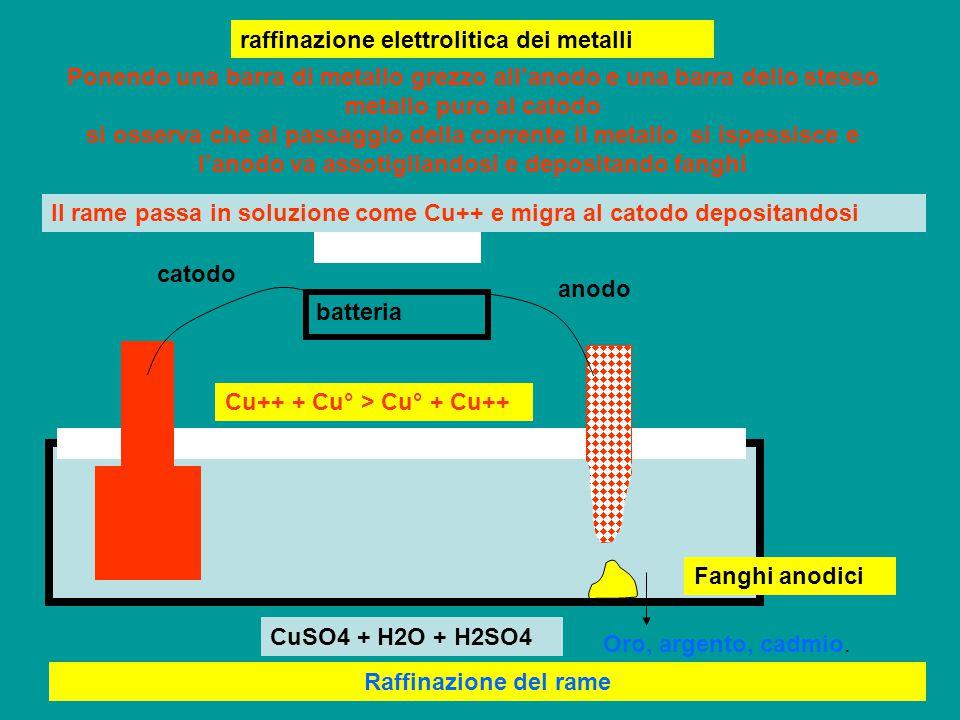 raffinazione elettrolitica dei metalli