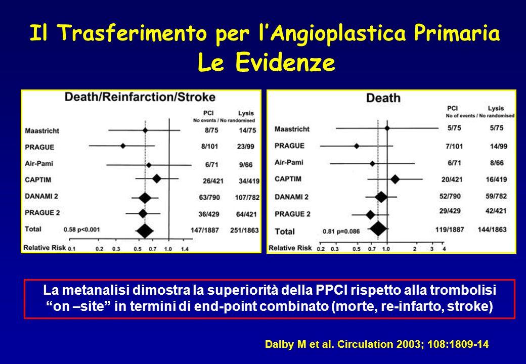 Le Evidenze Il Trasferimento per l'Angioplastica Primaria