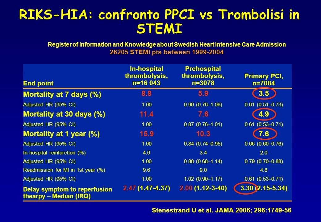 RIKS-HIA: confronto PPCI vs Trombolisi in STEMI
