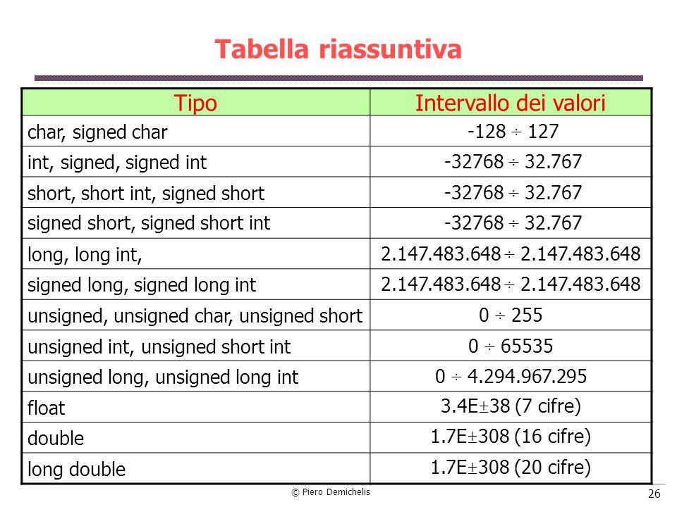 Tabella riassuntiva Tipo Intervallo dei valori char, signed char