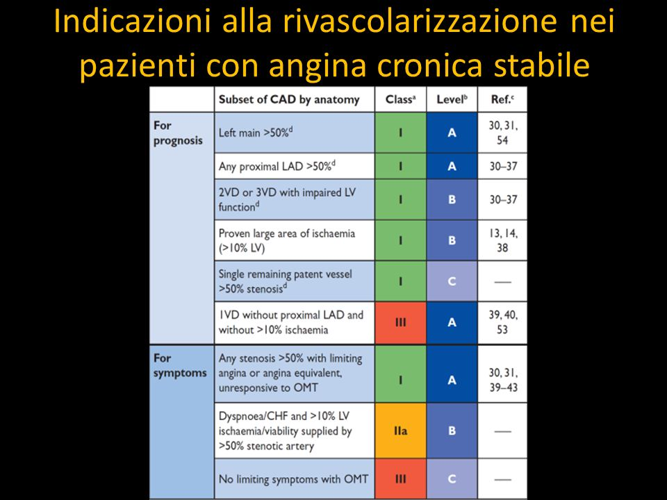 Indicazioni alla rivascolarizzazione nei pazienti con angina cronica stabile