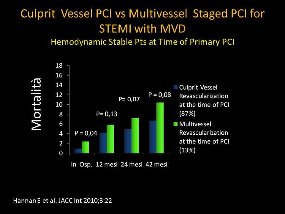 Culprit Vessel PCI vs Multivessel Staged PCI for STEMI with MVD Hemodynamic Stable Pts at Time of Primary PCI
