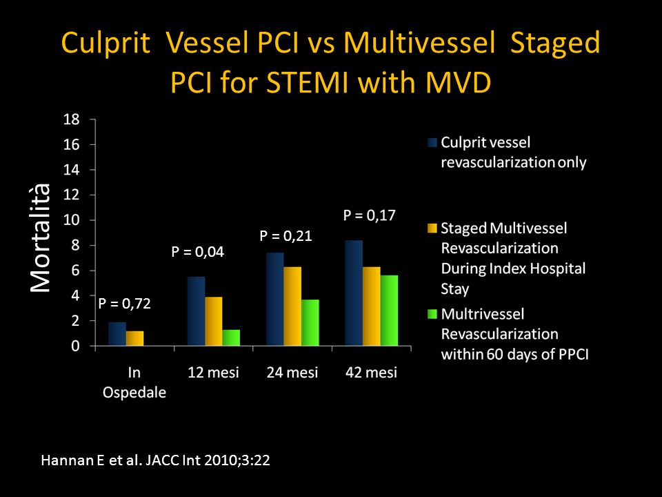 Culprit Vessel PCI vs Multivessel Staged PCI for STEMI with MVD