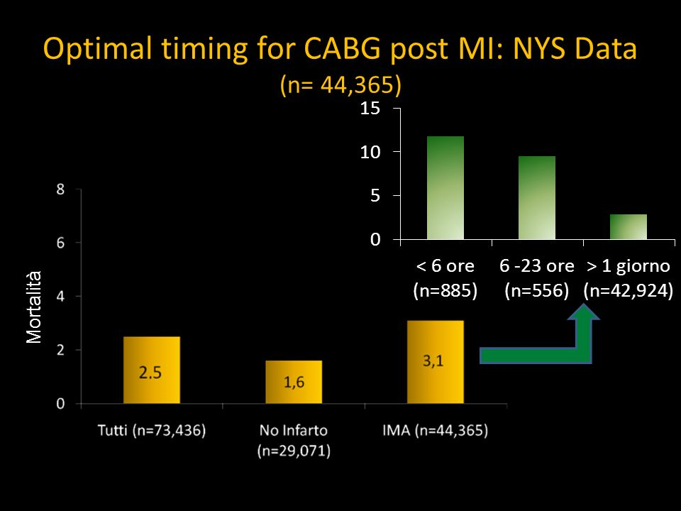 Optimal timing for CABG post MI: NYS Data (n= 44,365)