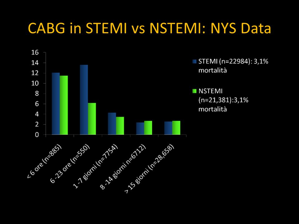 CABG in STEMI vs NSTEMI: NYS Data