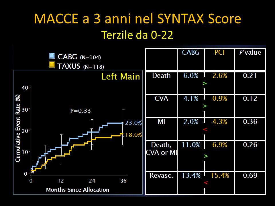 MACCE a 3 anni nel SYNTAX Score Terzile da 0-22