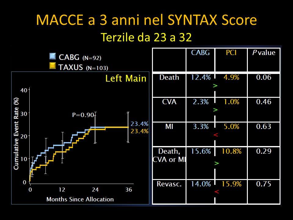 MACCE a 3 anni nel SYNTAX Score Terzile da 23 a 32