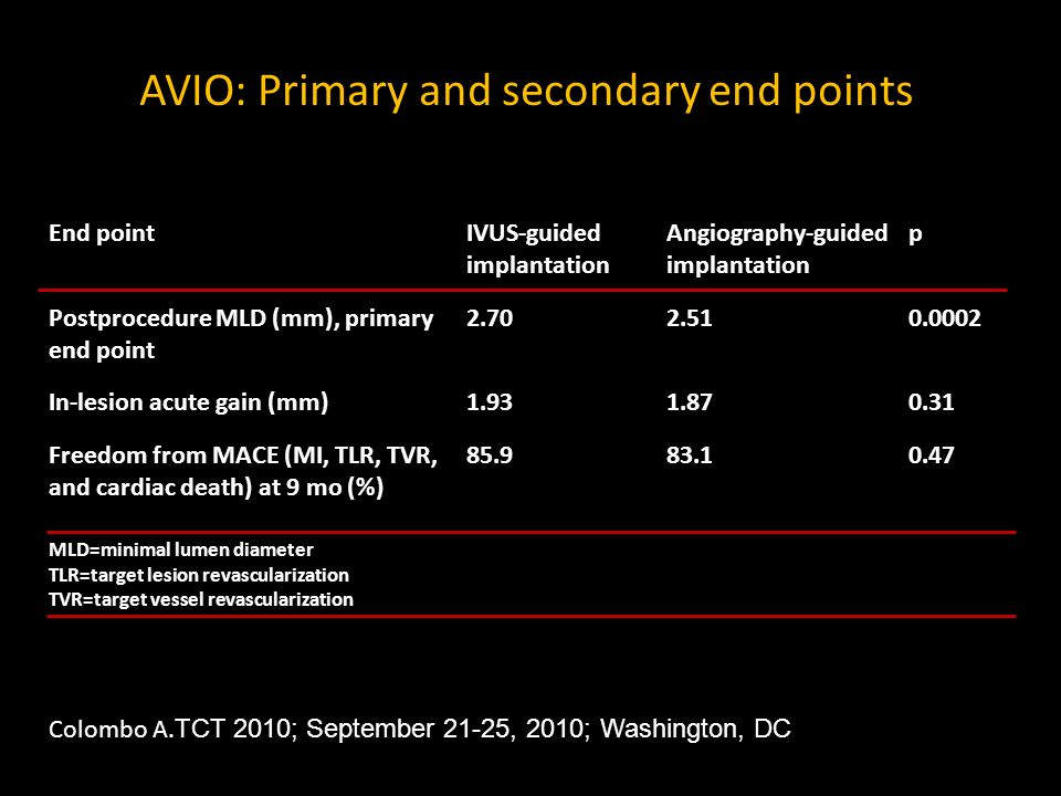 AVIO: Primary and secondary end points