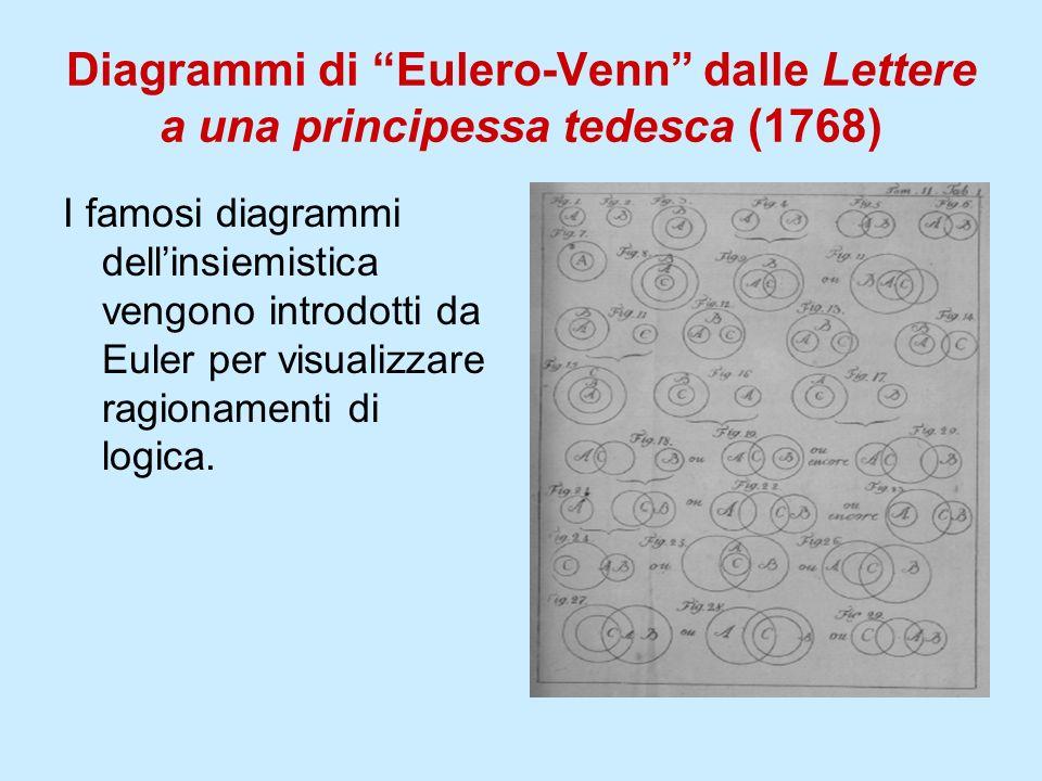 Diagrammi di Eulero-Venn dalle Lettere a una principessa tedesca (1768)