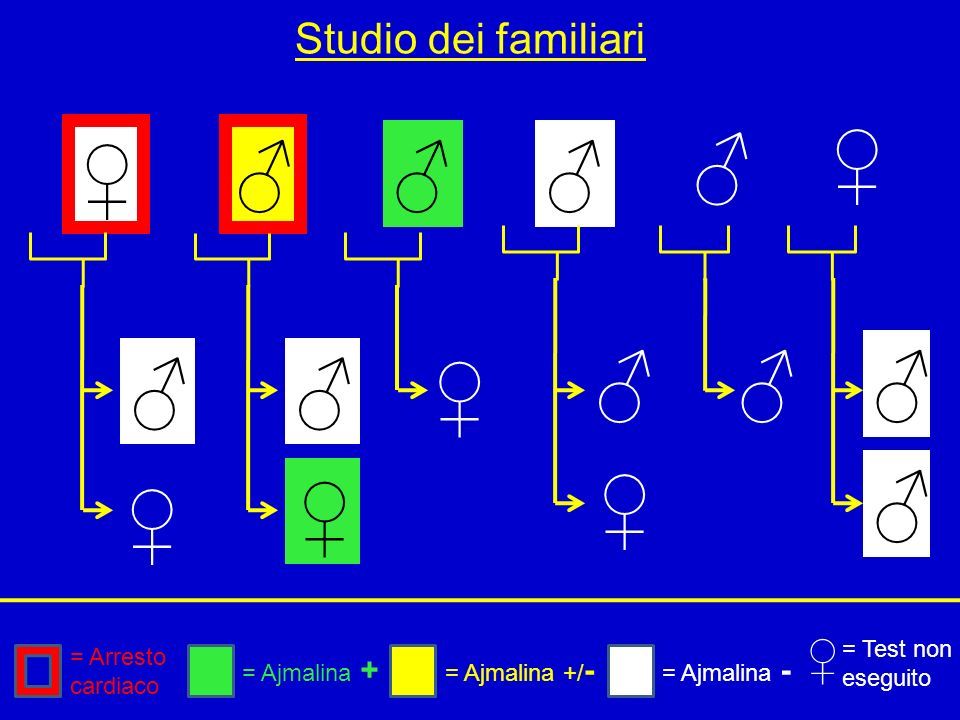 ♀ ♂ ♀ ♂ ♂ ♂ ♂ ♂ ♂ ♂ ♂ ♀ ♀ ♂ ♀ ♀ ♀ Studio dei familiari