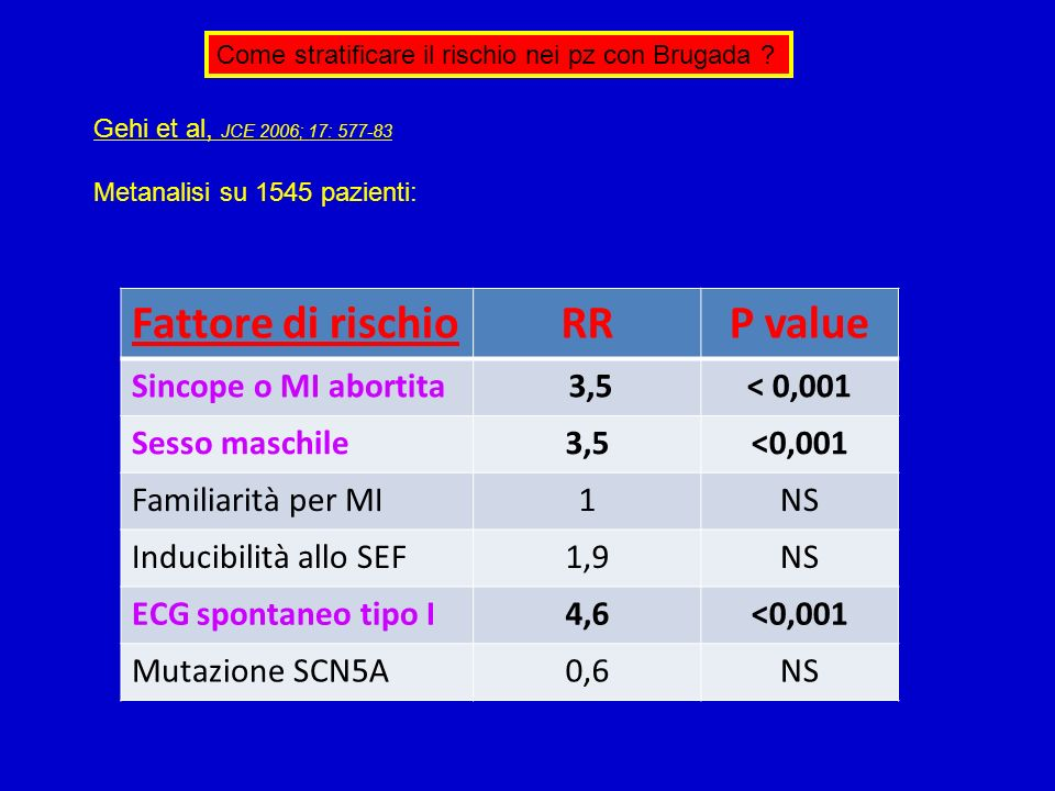 Fattore di rischio RR P value Sincope o MI abortita 3,5 < 0,001