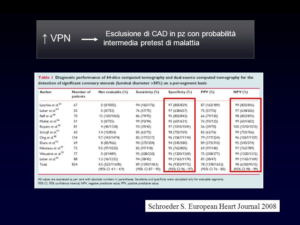 ↑ VPN Esclusione di CAD in pz con probabilità intermedia pretest di malattia.