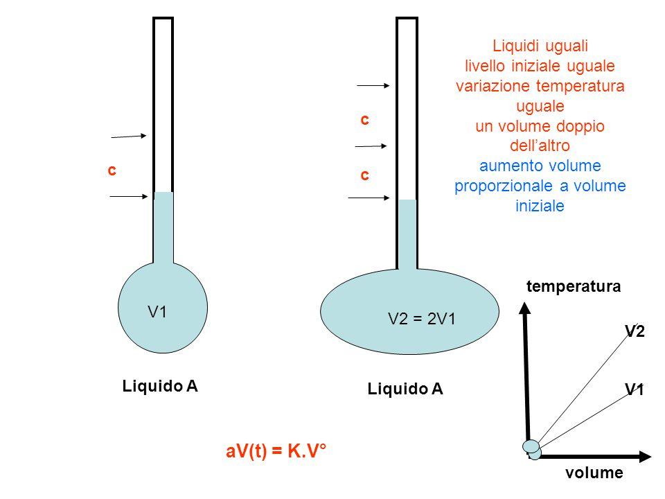 Liquidi uguali livello iniziale uguale variazione temperatura uguale un volume doppio dell'altro aumento volume proporzionale a volume iniziale