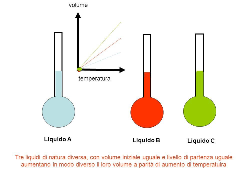 volume temperatura. Liquido A. Liquido B. Liquido C.