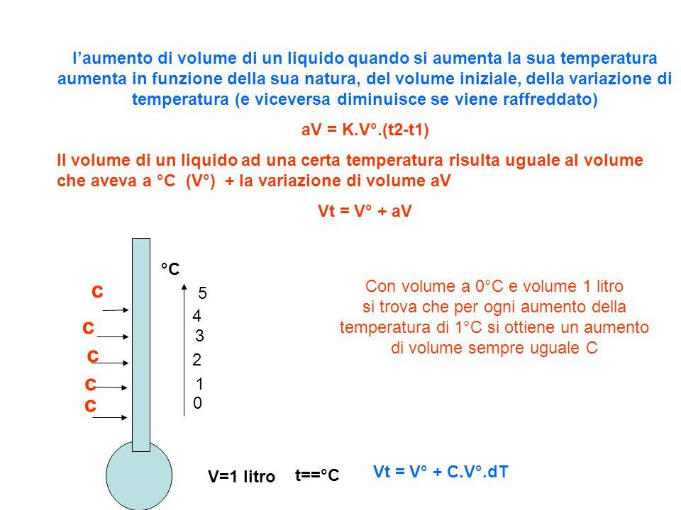l'aumento di volume di un liquido quando si aumenta la sua temperatura aumenta in funzione della sua natura, del volume iniziale, della variazione di temperatura (e viceversa diminuisce se viene raffreddato)