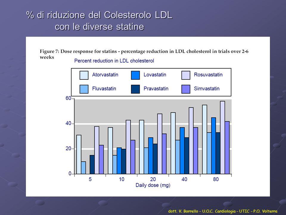 % di riduzione del Colesterolo LDL con le diverse statine