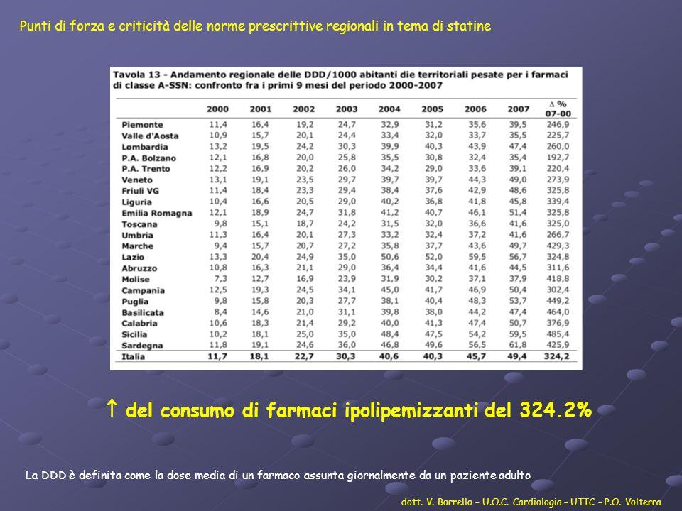  del consumo di farmaci ipolipemizzanti del 324.2%