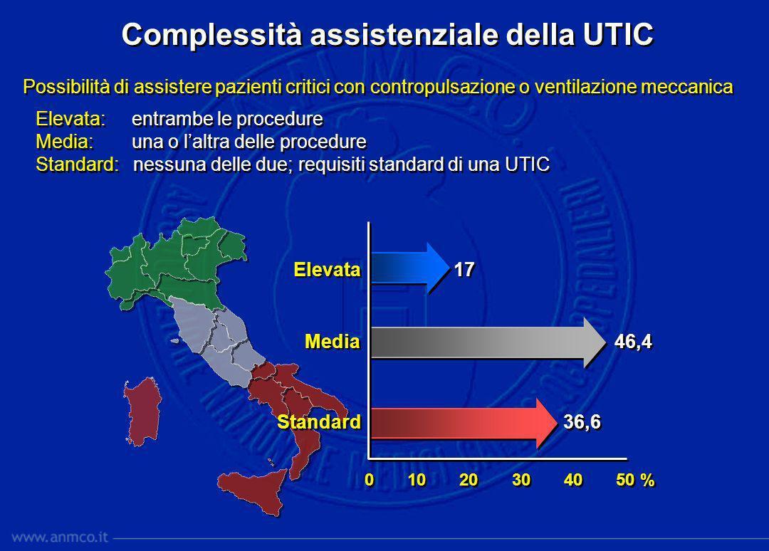 Complessità assistenziale della UTIC