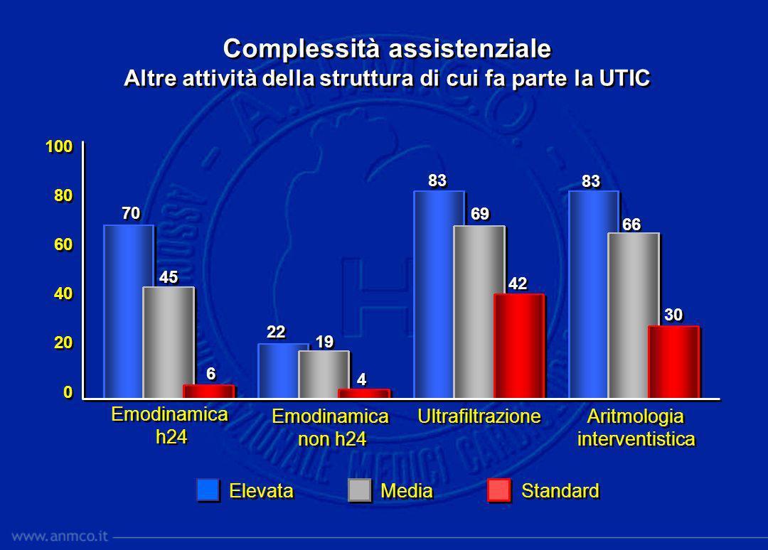 Altre attività della struttura di cui fa parte la UTIC