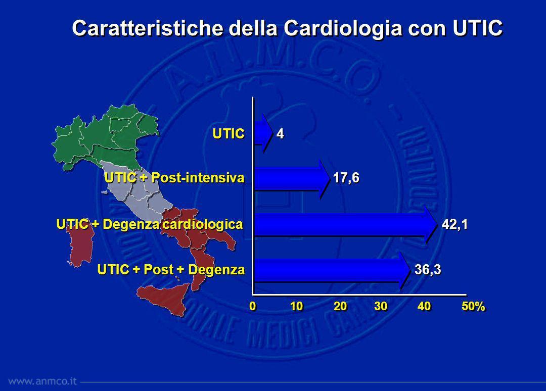 Caratteristiche della Cardiologia con UTIC