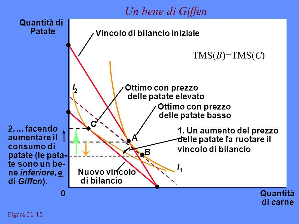 Un bene di Giffen TMS(B)=TMS(C) Quantità di Patate