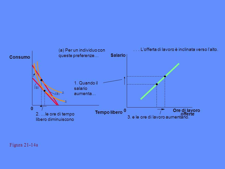 Figura 21-14a (a) Per un individuo con queste preferenze…