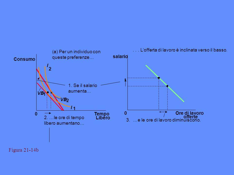 Figura 21-14b (a) Per un individuo con queste preferenze…