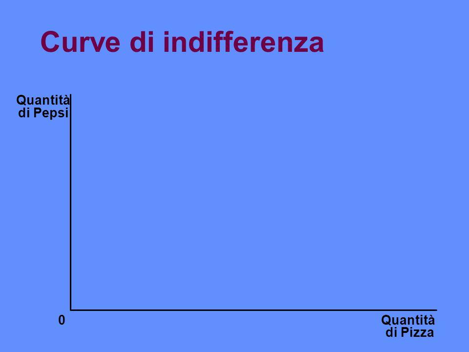 Curve di indifferenza Quantità di Pepsi Quantità di Pizza