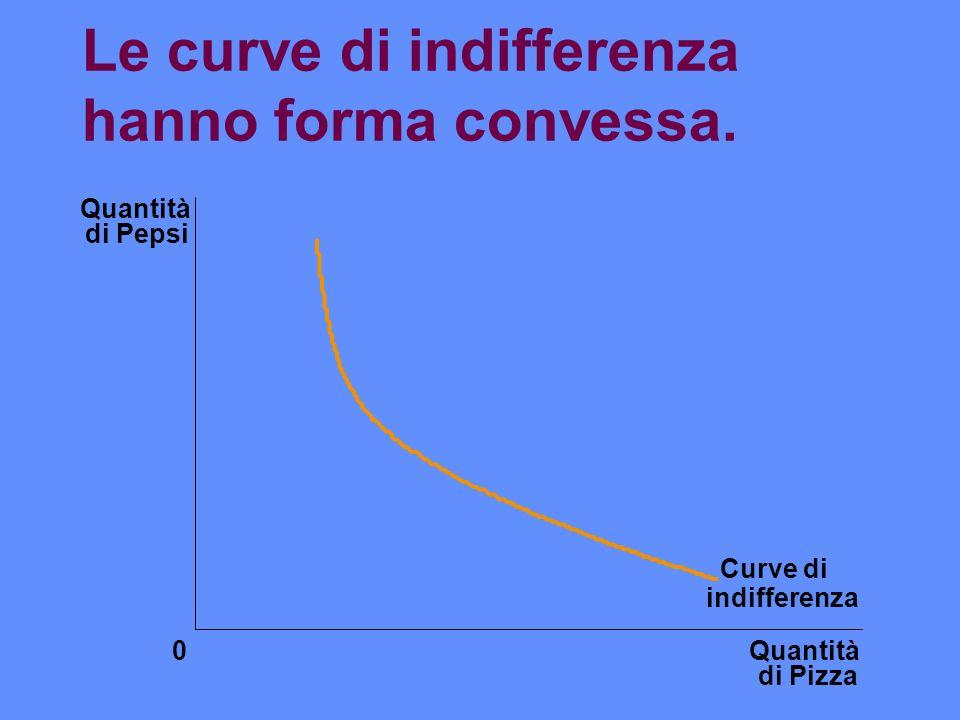 Le curve di indifferenza hanno forma convessa.