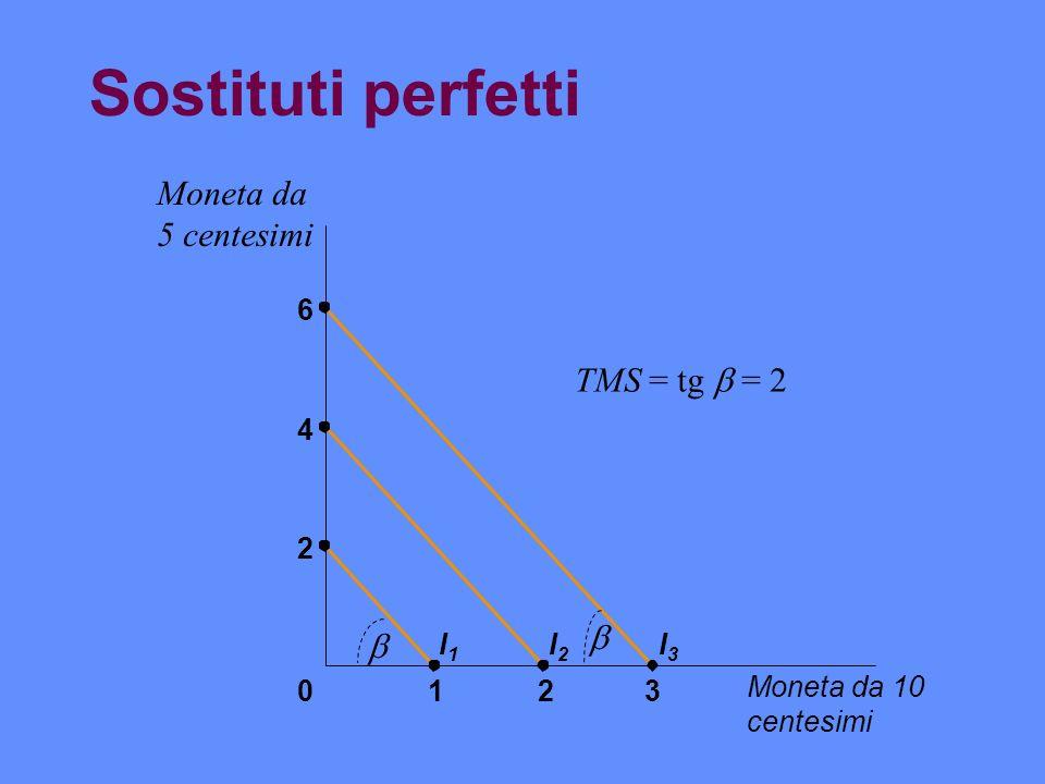Sostituti perfetti Moneta da 5 centesimi TMS = tg  = 2   6 4 2 I1